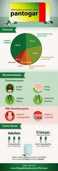 Informações essenciais sobre Pantogar - infográfico