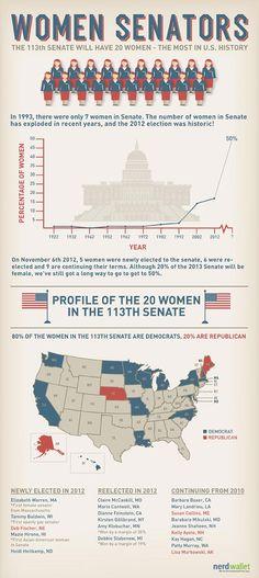 Women Senators: The 113th Senate will have 20 women-the most in history #politics #government #infographic