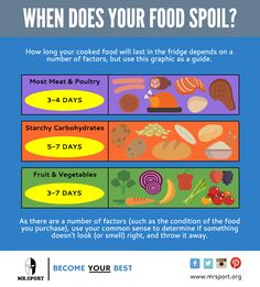 Who's meal prepping? This graphic from #MrSport will help you understand how long cooked food should last in the fridge.