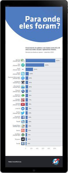 Gráfico mostra para onde estão indo os jovens que têm deixado o Facebook.