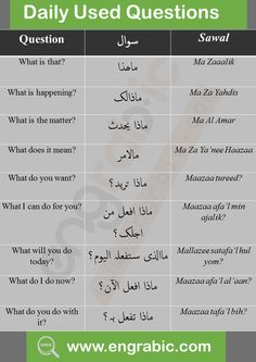 Question vocabulary for the learners. Teaching English Grammar, English Vocabulary Words, Learn English Words, English Language Learning, Spoken Arabic, Arabic Words, Arabic Conversation, Verb Words, Arabic Sentences