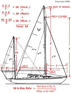 sailboat rig dimensions diagram