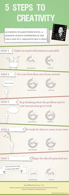 Infographics Factory 5 Steps to Creativity | Infographics Factory