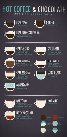 5 Fascinating Tips: But First Coffee Drinks coffee recepies ovens.But First Coffee Drinks coffee and books spring.How To Make Coffee Infographic. Book And Coffee, Coffee Type, Coffee Art, Hot Coffee, Coffee Drawing, Iced Coffee, Coffee Poster, Coffee Mugs, Starbucks Coffee