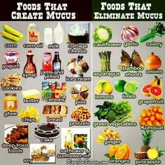healthy Inspiration - Foods that Create Mucus - Foods that Eliminate Mucus