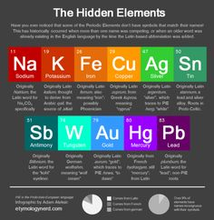 The Hidden Elements [OC] via @ http://www.liveinfographic.com/