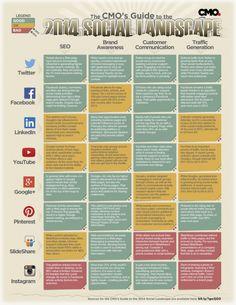 Cartographie des Médias Sociaux en 2014 en fonction de Vos Objectifs