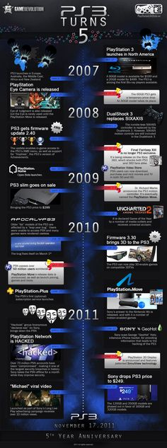 PlayStation 3 Turns Five | Visit our new infographic gallery at visualoop.com/