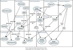 Business model concept map