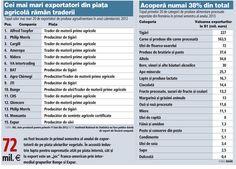 Cele mai exportate alimente din România | Ziarul Financiar