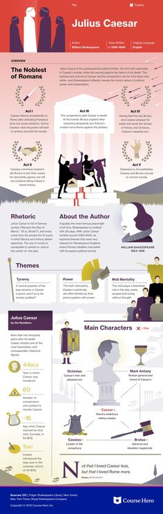 This @CourseHero infographic on Julius Caesar is both visually stunning and informative!
