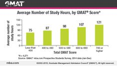 Those who do better on the GMAT exam tend to spend more time studying for it, on average. But there is no cause–and-effect process at work here. Studying 107 hours does not guarantee that you will score in the 600 range.