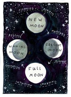 New Moon Rituals, Full Moon Ritual, Baba Yaga, Moon Phase Chart, Free Astrology Reading, Cresent Moon, Moon Witch, Moon Magic, Lunar Magic