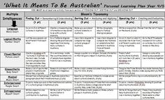 """What It Means To Be Australian"" Year 4/5 grid. A Gardner's Multiple Intelligence and Bloom's Taxonomy grid of activities based on Australia's cultural history made for Year 4 and 5 students."