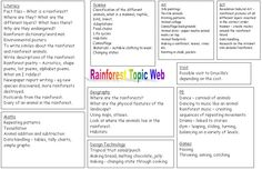 Rainforest planning web - A useful, cross curricular habitats plan. Lesson Plan Templates, Lesson Plans, Rainforest Pictures, Teaching Resources, Teaching Ideas, What Is A Bird, Block Area, Planning Board, Cross Curricular