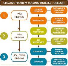 Bildresultat för solution-driven methods of problemsolving