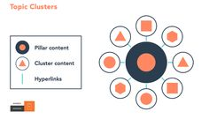HubSpot has changed its approach to boosting SEO rank to using pillar pages. In this article, we look at what pillar pages are, how they work, and why your organization should be implementing them to boost seo rank for the core services you offer. Seo Strategy, Content Marketing Strategy, Inbound Marketing, Online Marketing, Marketing Articles, Direct Marketing, Online Advertising, Marketing Plan, Wordpress