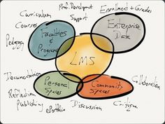 on the role of the lms in higher education   D'Arcy Norman dotnet
