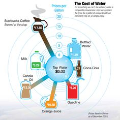 The cost of water and other liquids.