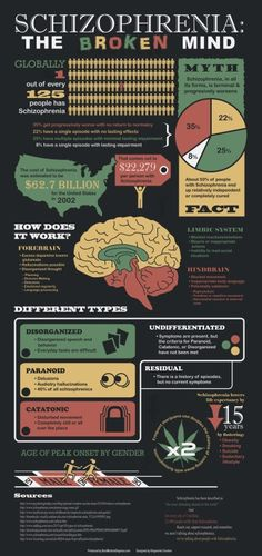 """Schizophrenia is a debilitating psychiatric disorder involving chronic or recurrent psychosis. It is among the 20 leading causes of disability in the world ranked by the World Health Organization"" (quote) via coolhealthinfographics.com"