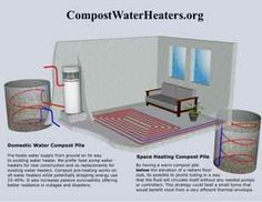 Compost water heater radiant floor illustration
