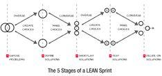 5 Etapas de un Sprint de Lean