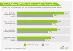 #SocialSelling im #B2B-Vertrieb hat großes Potenzial. Wir haben Fakten und 5 Tipps für euer #SocialMediaMarketing: