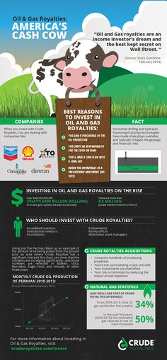 Why Invest in Oil & Gas royalties? Easy. Oil and Gas royalties have the track record of being a cash cow for investors. View this infographic to learn more.