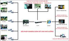 Lựa chọn công ty lắp đặt camera quận 2 nào chuyên nghiệp uy tín nhất tphcm ?