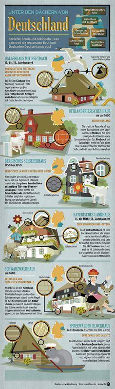 Unter den Dächern von Deutschland - so wohnten unsere Vorfahren  Schiefer, Stroh und Schindeln - was zeichnet die regionalen Bau- und Dacharten Deutschlands aus?