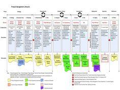 Product Lifecycle Management (PLM): Establish a Framework - Actuation Consulting Program Management, Change Management, Business Management, Business Planning, Business Ideas, Business Analyst, Business Marketing, Strategy Business, Business Education