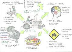 Mapa Mental: Revolucao Verde