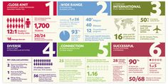 Linfield College infographic