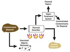 5 Green Technologies to Accomplish Environmental Remediation