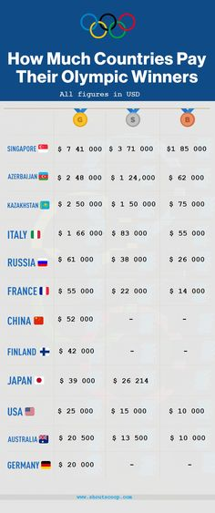 Here's How Much Different Countries Pay to Olympic medal winners