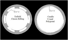 Difference between traditional barrel rifling and polygonal rifling.