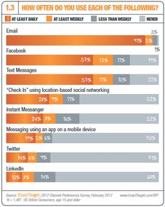 Email is so not dead - infographic on how often people check email and social media sites