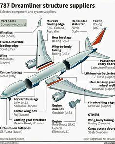 #airport #aircraft #Boeing #b #787 #787dreamliner #dreamliner #Reuters