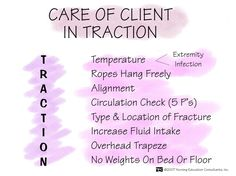 buck's traction | Buck Extension Traction Care of client in traction