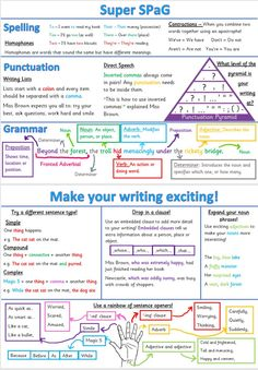 25 best english activities, ideas, lesson plans and resources Talk 4 Writing, Writing Traits, Memoir Writing, Ielts Writing, Academic Writing, 6th Grade Writing, Writing Ideas, Gcse English Language, Learn English Grammar