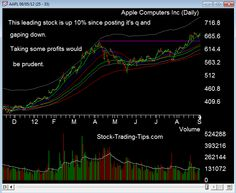 AAPL computer stock chart