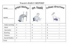 Image result for self monitoring chart