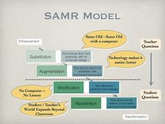 The Substitution Augmentation Modification Redefinition Model offers a method of seeing how computer technology might impact teaching and learning.  It also shows a progression that adopters of educational technology often follow as they progress through teaching and learning with technology.