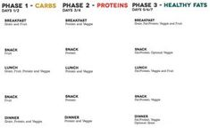 Here's a printable meal map / meal guide for all three phases. I found these on pinterest and combined them together so I could have it printed out for myself. The one in Haylie's book …