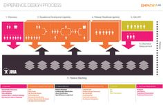 High-level look at Empathy Lab's Design process, which I re-engineered to be more collaborative, iterative, and cross-device compatible. Design Thinking Process, Design Process, Tool Design, Ux Design, Ux User Experience, Customer Experience, Lean Startup, Process Map, Mapping Software