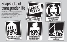 Snapshots of Transgender Life: The National Transgender Center for Equality surveyed 6,450 transgender individuals in the U.S. [click on this image to find an analysis and video featuring firsthand accounts of the family lives of trans* individuals]