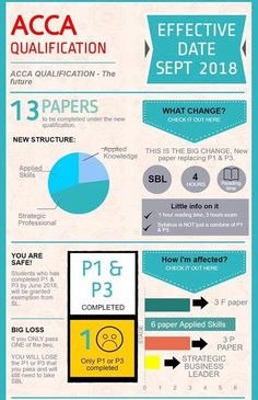 8 Best ACCA P7 PAST PAPERS images in 2017 | Study materials
