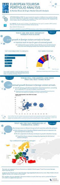 Infografía: top mercados emisores para los destinos de Europa