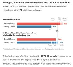 RT @RVAwonk: Stunning. The 2016 election was decided by 107,000 votes across three states — less than 0.1% of all votes cast.
