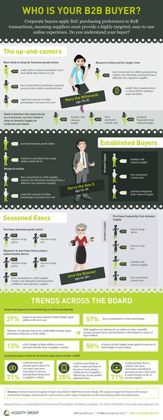 Interesting Infographics: Who Is Your Buyer? Corporate buyers are transitioning to online purchasing. Do you know your buyer persona? Inbound Marketing, Content Marketing, Internet Marketing, Online Marketing, Social Media Marketing, Marketing Technology, Marketing Automation, Mobile Marketing, Customer Persona